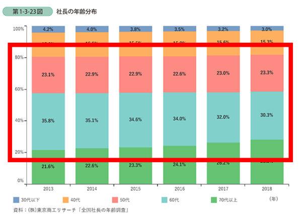 中小企業庁の経営者の年齢分布