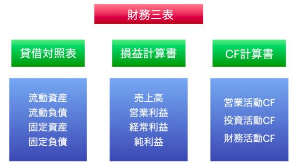 財務諸表は3種類あり、財務三表とも呼ばれる