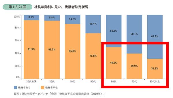 中小企業庁「社長年齢別で見た後継者決定状況」